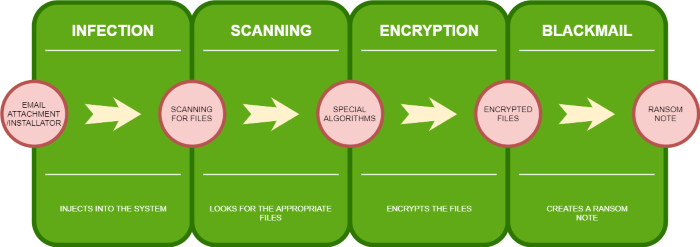 How To Remove Reco Ransomware And Decrypt  Reco Files